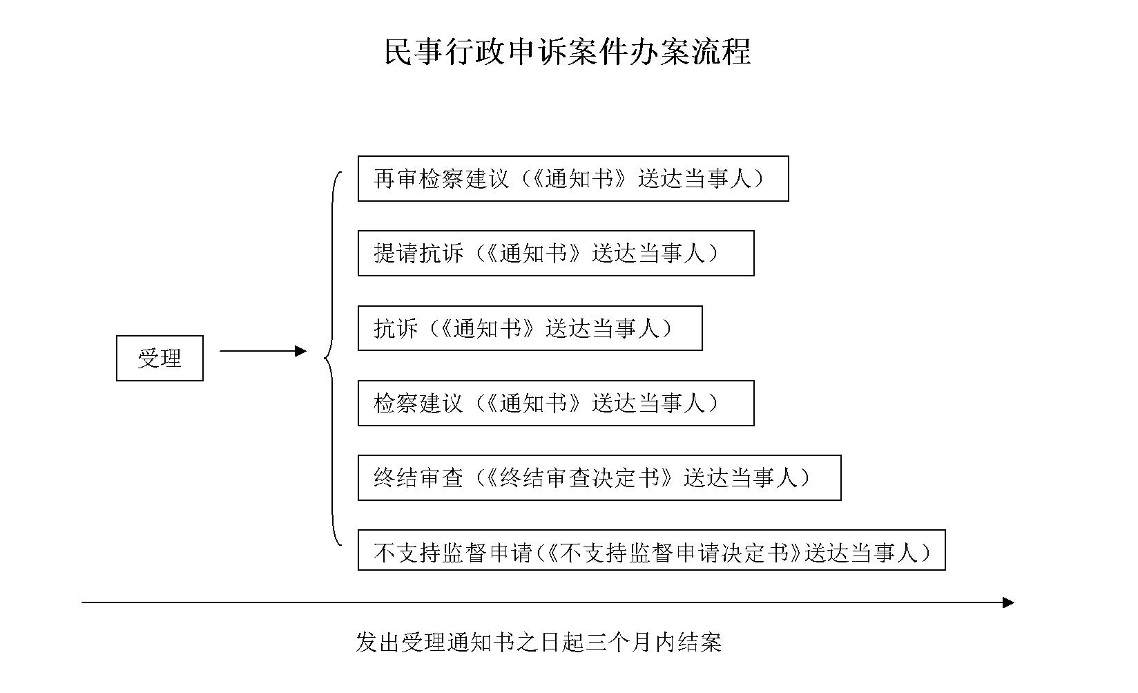 业务流程_广东省人民检察院